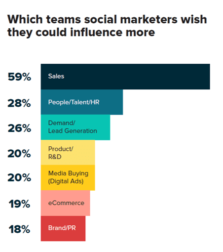 A histogram showing which teams social marketers wish they could influence more
