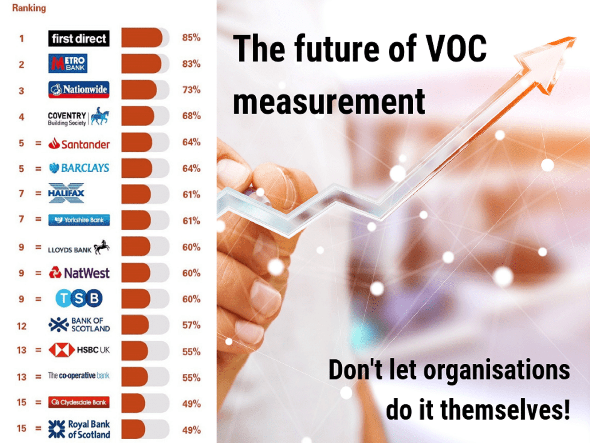 The future of VOC measurement: Don't let organisations do it themselves!