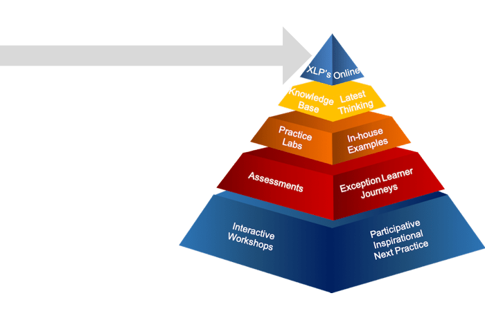 learning pyramid start