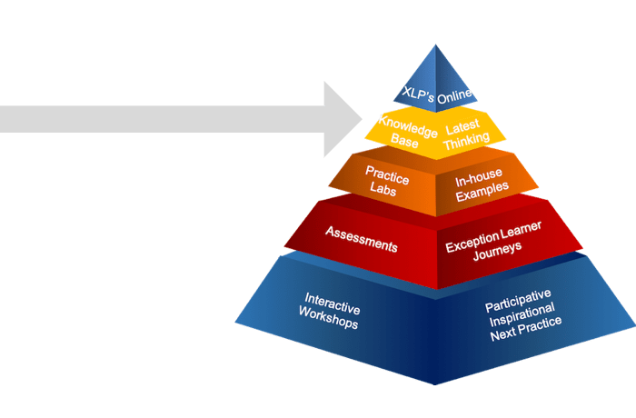 learning pyramid knowledge base