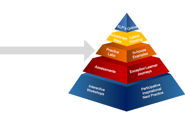 learning pyramid practice labs