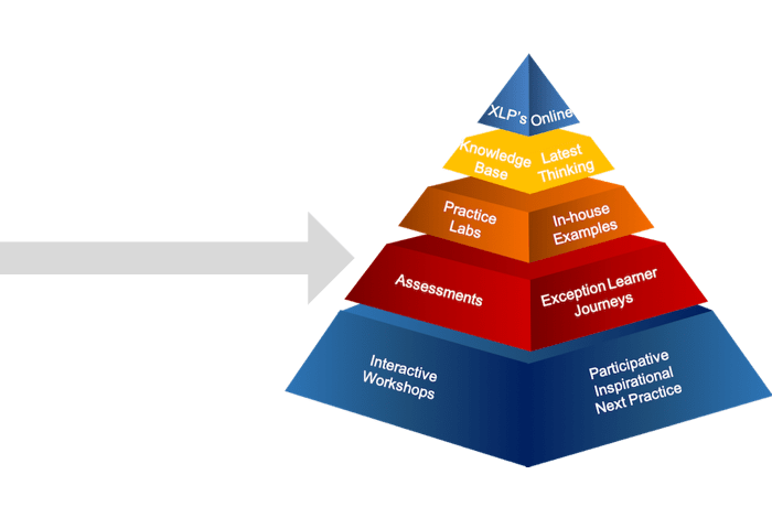 learning pyramid assessments