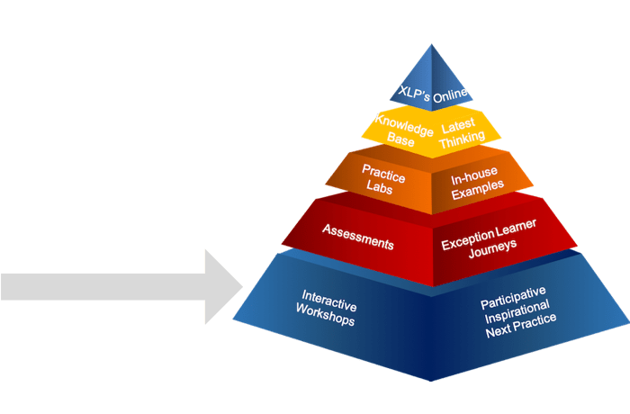 learning pyramid interactive workshops